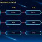 El ascenso de los droppers: ataques de phishing y malware en el estreno de la famosa saga espacial