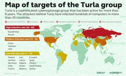 Turla se cuela en el Ministerio de Asuntos Exteriores de un país europeo desde Dropbox